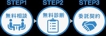 step1無料相談 step2無料診断 step3委託契約